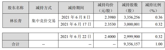 佳隆股份股东林长青减持935.62万股 套现约2243.61万
