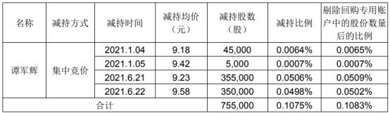 欧比特股东谭军辉减持75.5万股 套现约696.87万