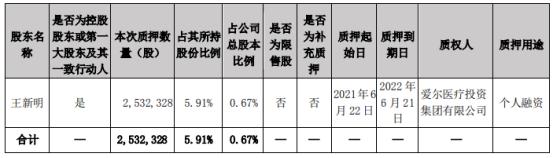 吉峰科技控股股东王新明质押253.23万股 用于个人融资