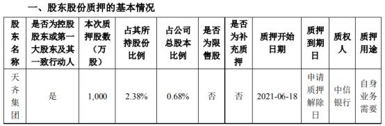 天齐锂业控股股东天齐集团质押1000万股 用于自身业务需要