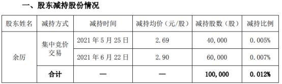 新文化股东余厉减持10万股 套现28.16万