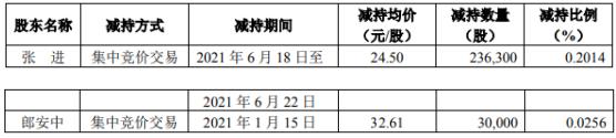 新兴装备2名股东合计减持26.63万股 套现合计676.77万