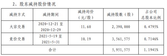 昇辉科技股东纪法清减持595.16万股 套现约6064.65万