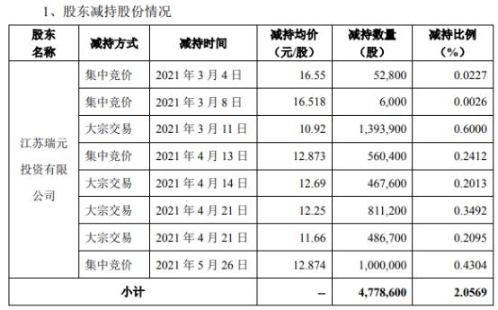 瑞丰高材股东江苏瑞元减持477.86万股 套现约5218.23万