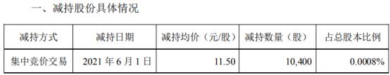 中钢国际股东唐发启减持1.04万股 套现11.96万