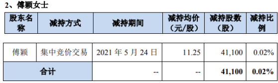 蓝海华腾股东傅颖减持4.11万股 套现46.24万