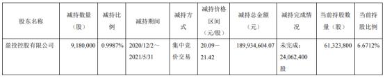 昊华科技股东盈投控股减持918万股 套现1.9亿