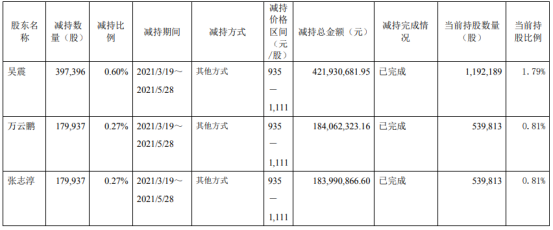 石头科技3名股东合计减持75.73万股 套现合计7.9亿