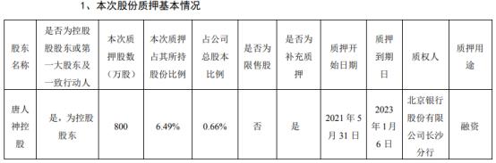 唐人神控股股东唐人神控股质押800万股 用于融资