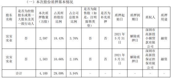 宜安科技股东宜安实业质押4100万股 用于融资
