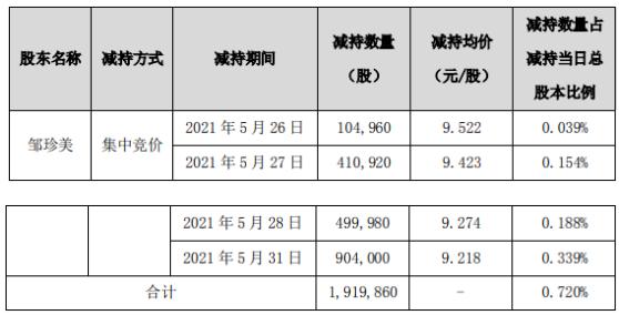 集泰股份股东邹珍美减持191.99万股 套现约1769.73万