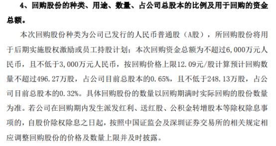 哈工智能将花不超6000万元回购公司股份 用于股权激励
