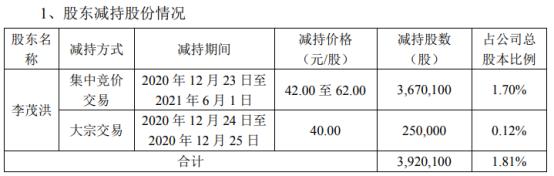 弘亚数控股东李茂洪减持392.01万股 套现约2.38亿
