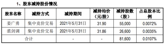 九阳股份2名股东合计减持8.16万股 套现合计260.2万