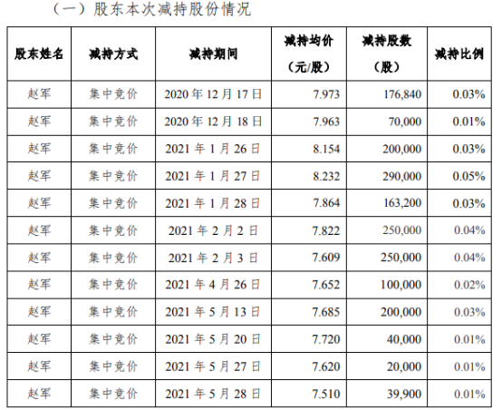沃华医药股东赵军减持180万股 套现约1481.71万