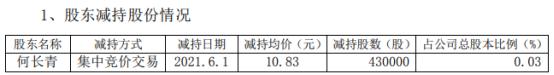 常山北明股东何长青减持43万股 套现465.69万