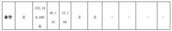 新乡化纤控股股东白鹭集团合计质押1.52亿股 用于融资类初始质押