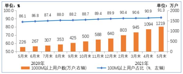 工信部:我国5G手机终端连接数达到3.35亿