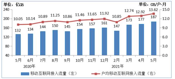 连续三个月提速增长 5月份我国DOU达到13.62GB/户·月,同比增长35.6%