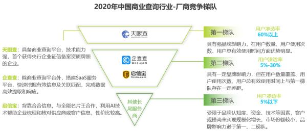 首份中国商业查询行业报告出炉,行业发展潜力巨大,投资价值广阔