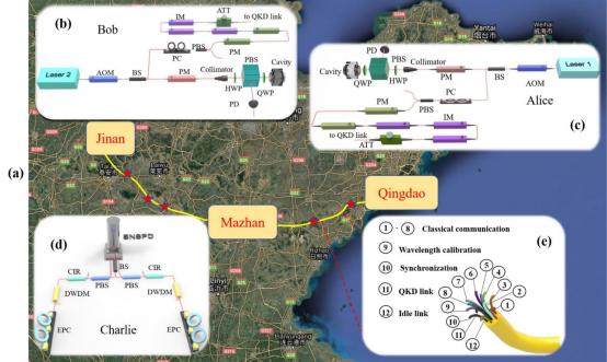 新的世界纪录!中国科大成功实现500公里量级现场无中继光纤量子密钥分发