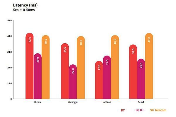 RootMetrics:韩国运营商5G网络性能领跑全球,LG U+表现最优