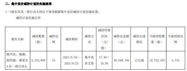 广东骏亚股东及其一致行动人合计减持223.28万股 套现4004.82万
