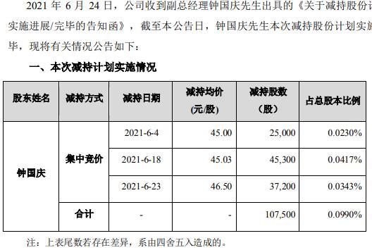 光库科技副总经理钟国庆减持10.75万股 套现约484.07万