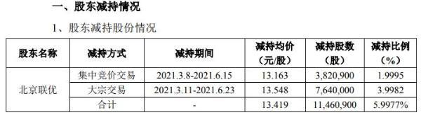 北清环能股东北京联优合计减持1146.09万股 套现1.54亿