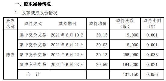 拉卡拉监事会主席陈杰合计减持43.72万股 套现约1317.28万