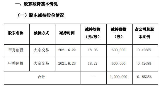 新天药业股东甲秀创投合计减持100万股 套现约1806万