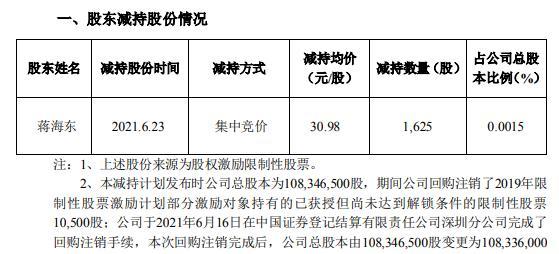 洪汇新材监事蒋海东减持1625股 套现5.03万
