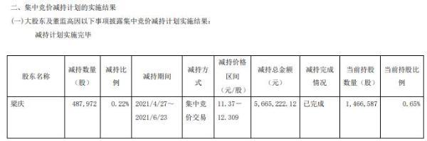 新华百货董事梁庆减持48.8万股 套现566.52万