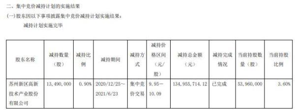 中新集团股东苏州高新减持1349万股 套现1.35亿