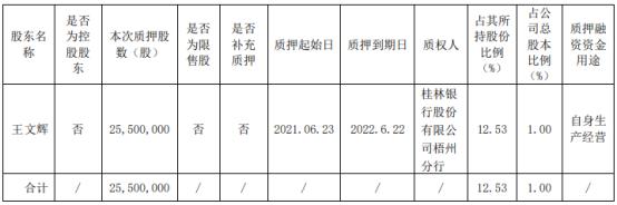 柳钢股份股东王文辉质押2550万股 用于自身生产经营