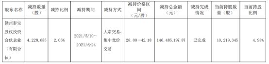三友医疗股东赣州泰宝减持422.87万股 套现1.46亿