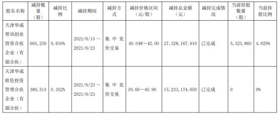 瀚川智能2名股东合计减持104.58万股 套现合计4256.134万