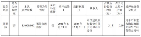 科达制造股东梁桐灿质押1300万股 用于广东宏陶陶瓷有限公司生产经营资金周转