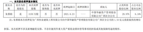 国发股份控股股东朱蓉娟质押3150万股 用于为借款提供担保