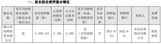 小熊电器控股股东质押358.97万股 用于股权投资
