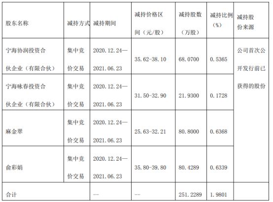 润禾材料4名股东合计减持251.23万股 套现合计约9118.6万