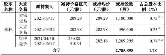 圣邦股份股东林林减持278.59万股 套现约7.86亿