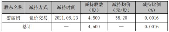 精测电子股东游丽娟减持4500股 套现26.19万
