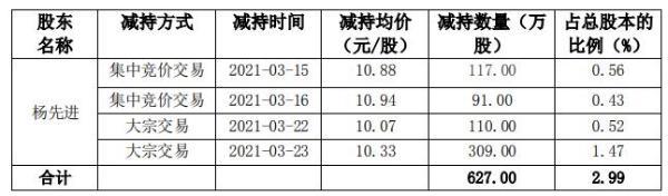 铭普光磁控股股东杨先进减持627万股 套现约6476.91万