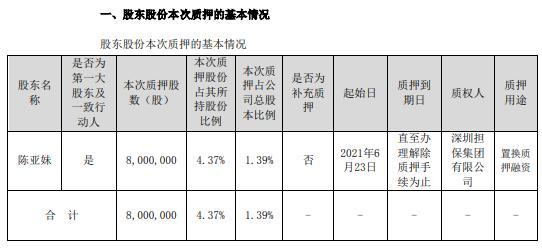 实益达实际控制人陈亚妹质押800万股 用于置换质押融资