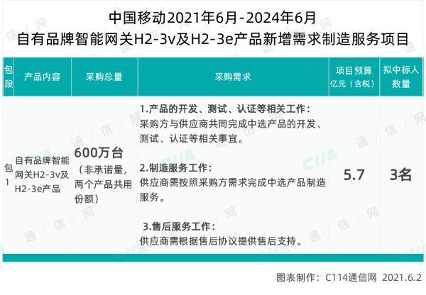 中国移动欲采购600万台自有品牌智能网关产品,总预算5.7亿元