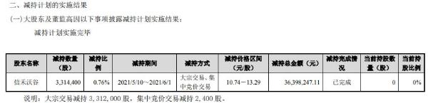 禾望电气股东信禾沃谷减持331.44万股 套现3639.82万