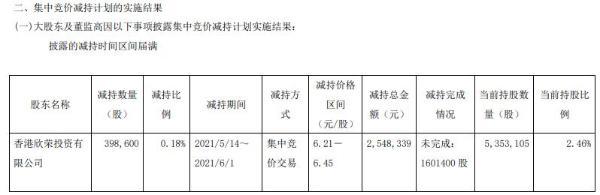 哈森股份股东香港欣荣减持39.86万股 套现254.83万
