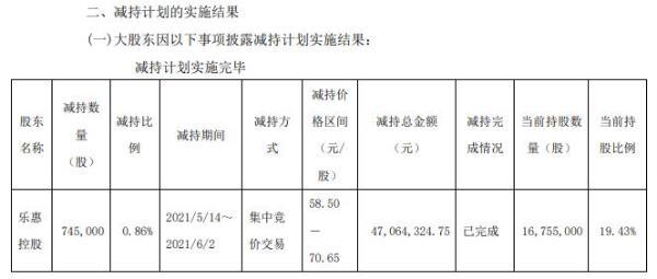 乐惠国际控股股东乐惠控股减持74.5万股 套现4706.43万
