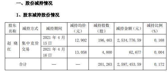 金利华电特定股东赵晓红减持20.13万股 套现约259.72万
